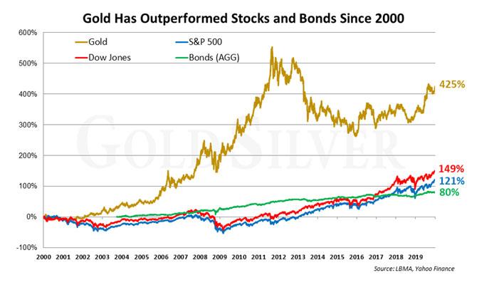 Gold-Silber-Ratio kurzzeitig über 100